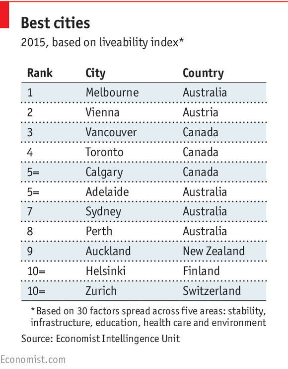 Most liveable city The Economist 2015 (Source: The Economist)